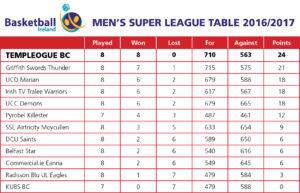 mens-super-league-table-2017
